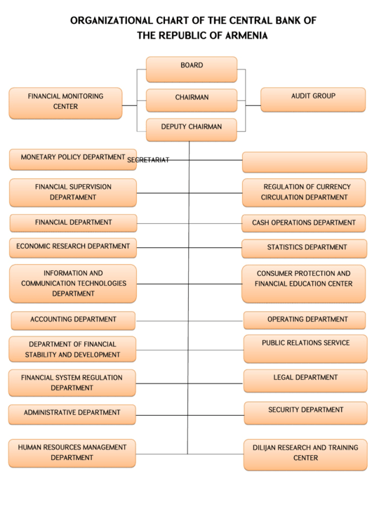 Organizational Chart Of The Central Bank Of The Republic Of Armenia Printable pdf