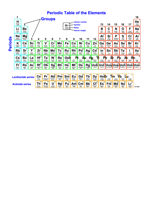 Periodic Table Of The Elements Printable pdf