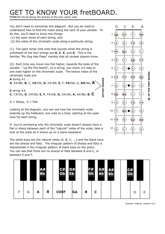 1951 Ukulele Chord Charts Free To Download In Pdf