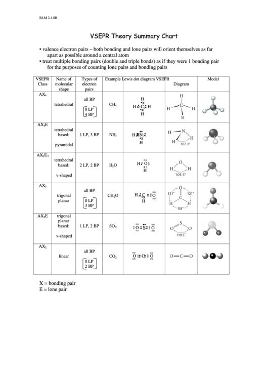 vsepr theory summary chart printable pdf download
