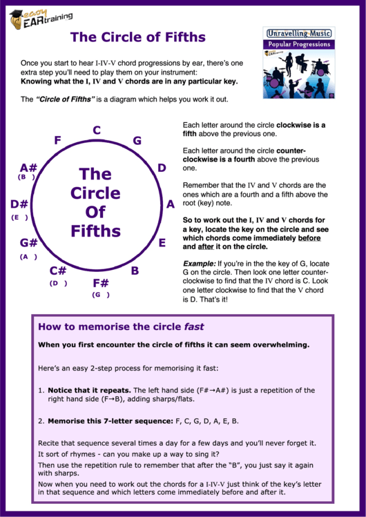 the circle of fifths printable pdf download