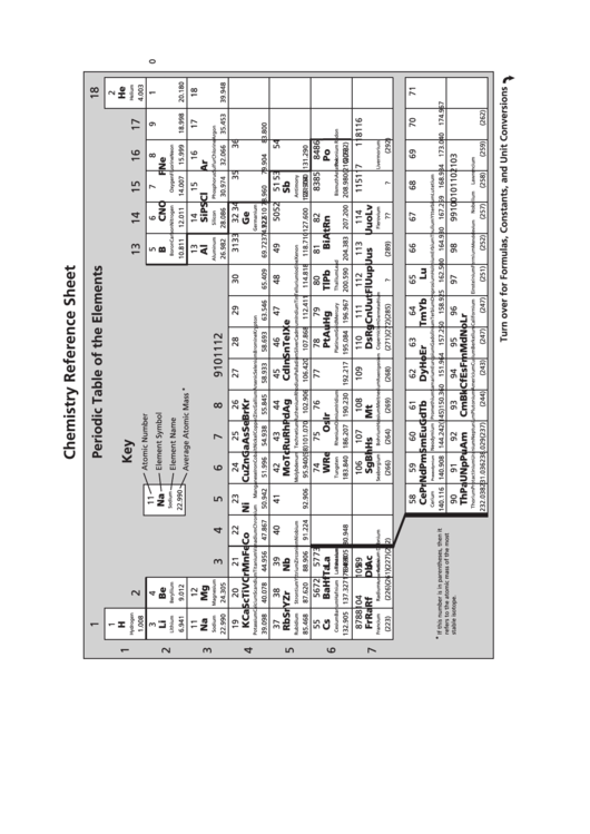 Chemistry Reference Sheet Periodic Table Of The Elements