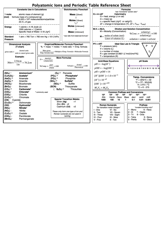 Polyatomic Ions And Periodic Table Reference Sheet Printable Pdf