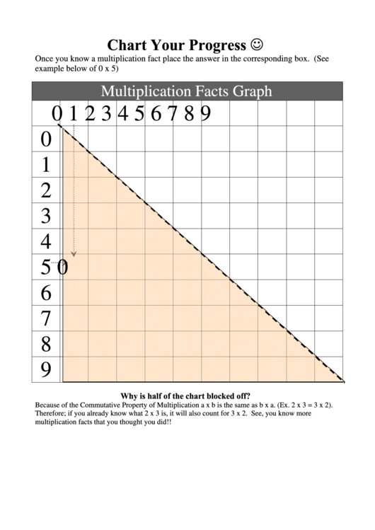 Multiplication Facts Graph Template - 9 X 9 (blank)