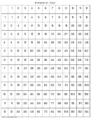 12 X 12 Multiplication Chart