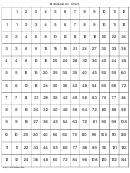 12 X 12 Multiplication Chart