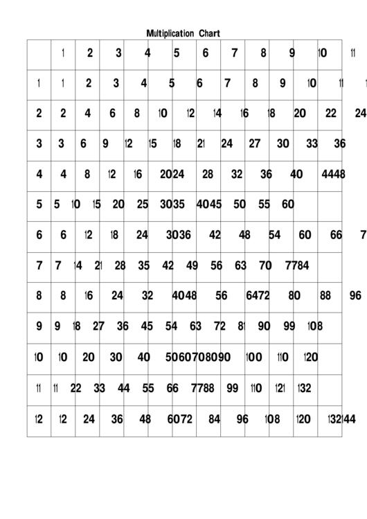 12 X 12 Multiplication Chart Printable pdf