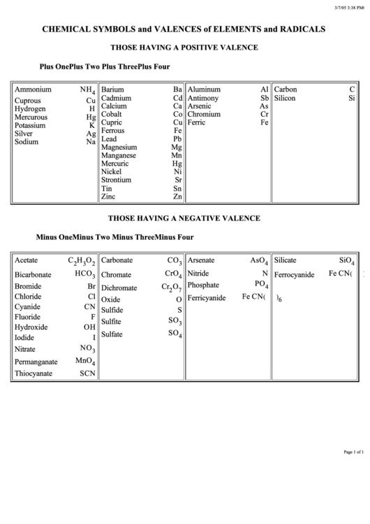 Chemistry worksheets