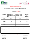 Catalyst Addition Chart