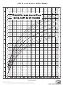 Cdc Growth Chart: United States - Cdc - 2000