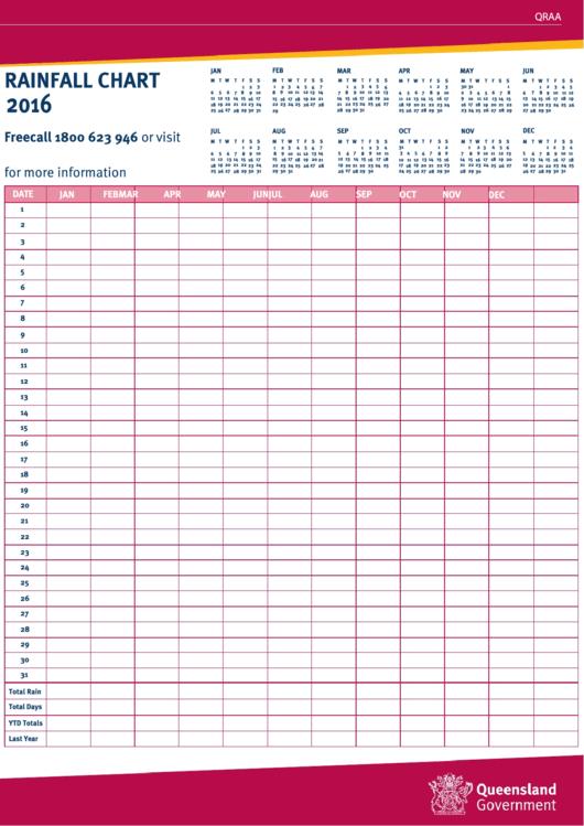 Rainfall Chart