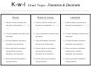 K-w-l Chart Topic: Fractions & Decimals
