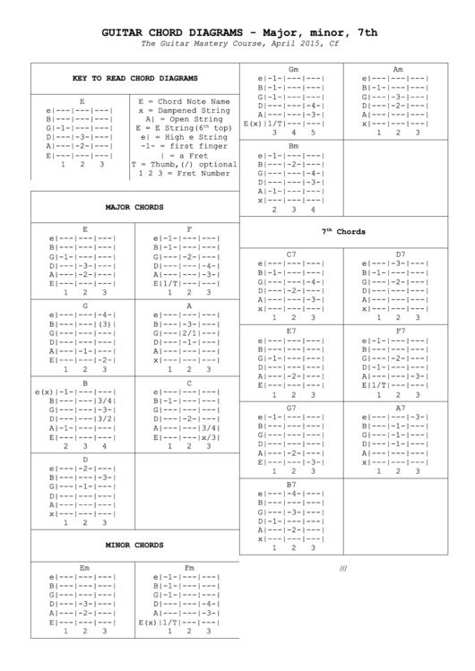Guitar Chord Charts Major Minor 7th