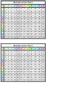 12 X 12 Multiplication Chart With Colored Top And Side Rows - Two Pieces
