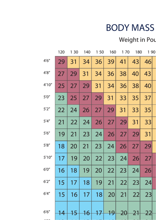 Body Mass Index In Pounds