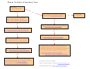 Decision Tree Template With Step-by-step
