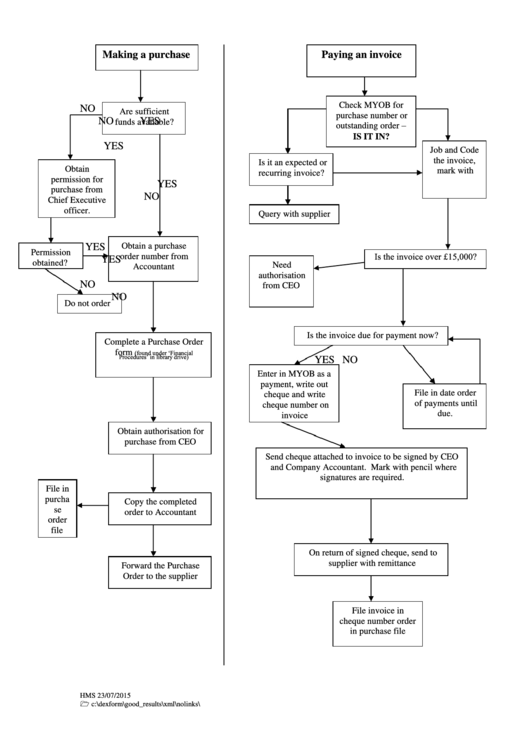 Payment Processing Flow Chart