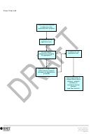 Risk Control Flow Chart