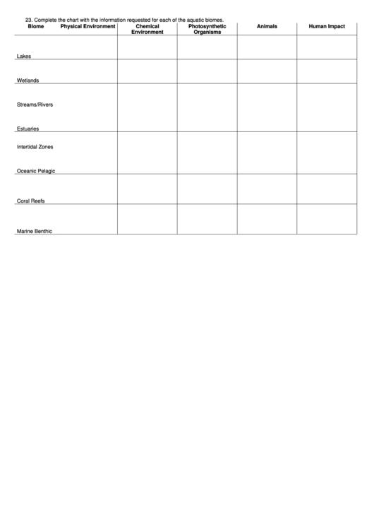 Aquatic Biomes Worksheet Printable Pdf Download