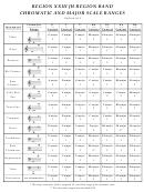 Region Xxiii Jh Region Band Chromatic And Major Scale Ranges