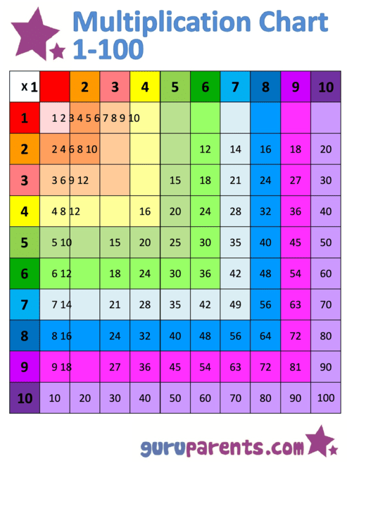 Horizontally And Vertically Colored Version Multiplication Chart 1-100 Printable pdf