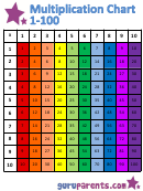 Multiplication Chart 1-100 - Rainbow (vertically Oriented)