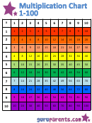 Multiplication Chart 1-100 - Rainbow (horizontally Oriented)