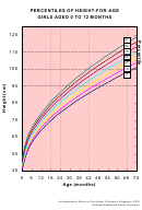 Percentiles Of Height-for-age Girls Aged 0 To 72 Months