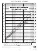 Cdc Growth Charts: United States - Weight-for-length Percentiles: Girls, Birth To 36 Months