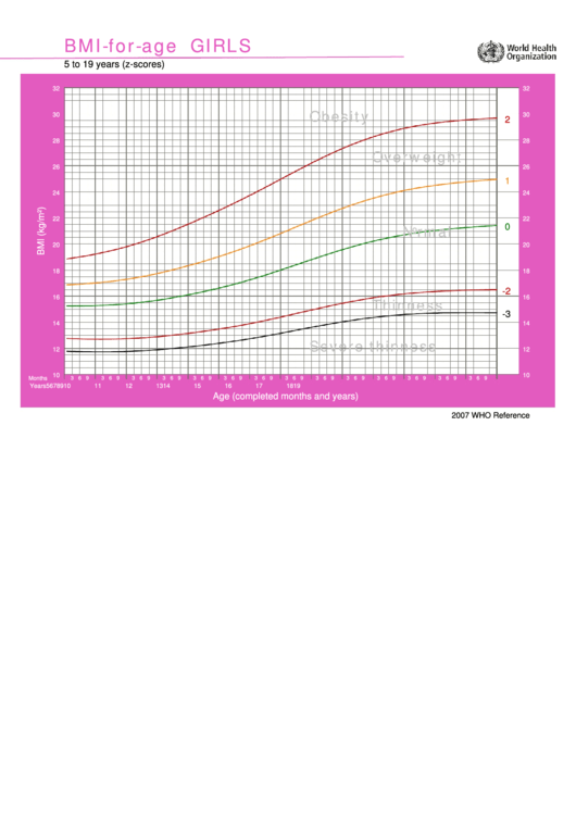 Bmi-For-Age Girls Printable pdf