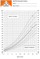 Acfs Growth Chart