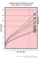 Percentiles Of Weight-for-age Girls Aged 0 To 72 Months