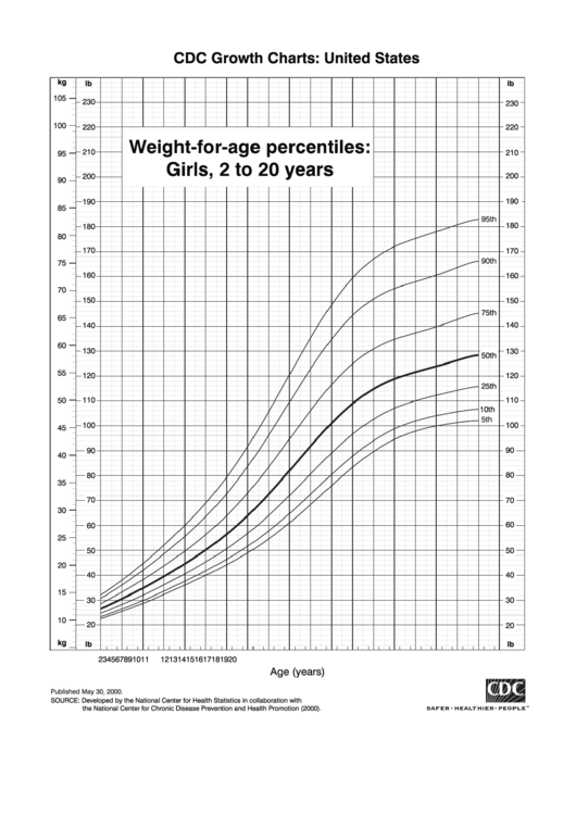 Cdc Growth Charts Weight For Age Percentiles% Girls 2 To 20 Years Printable pdf