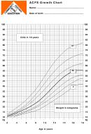Acfs Growth Chart Girls 2- 18 Years