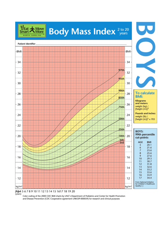 bmi chart for boys 2 to 20 years printable pdf download
