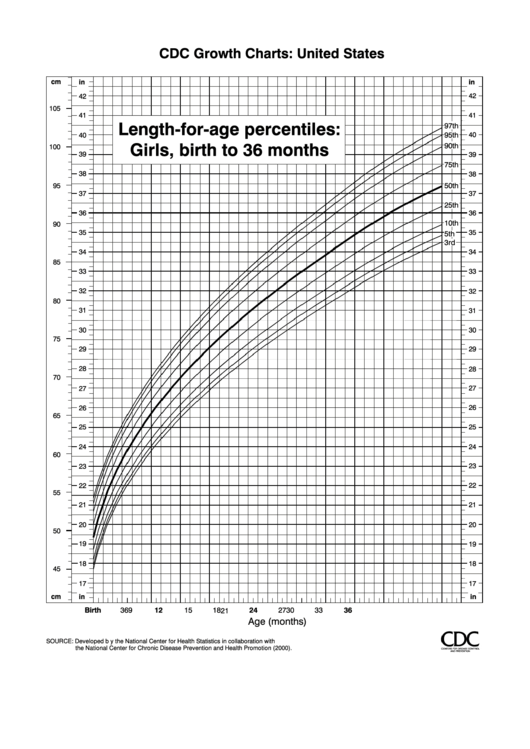 Cdc Growth Charts Length For Age Percentiles Girls Birth To 36