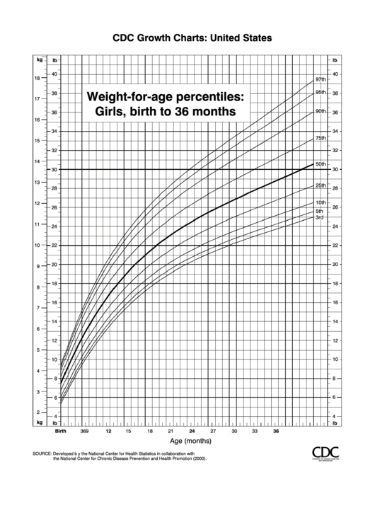 Cdc Growth Charts Weight For Age Percentiles Girls Birth To 36