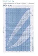 Growth Chart - Boy - 1-18 Years