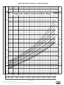 Cdc Growth Charts Weight-for-stature Percentiles: Boys