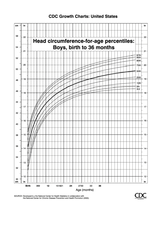 Cdc Growth Charts Head Circumference Chart Boys Birth To 36 Months