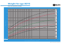 Weight-for-age Boys Birth To 6 Months (z-scores)