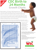 Cdc Birth To 24 Months Growth Charts