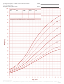 Growth Charts For Children With Down Syndrome 2 To 20 Years: Girls Weight-for-age Percentiles