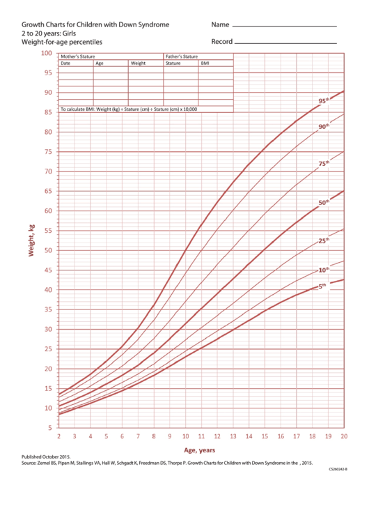 Growth Charts For Children With Down Syndrome 2 To 20 Years Girls