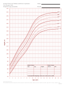 Growth Charts For Children With Down Syndrome 2 To 20 Years: Girls Height-for-age Percentiles