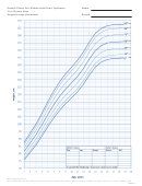 Growth Charts For Children With Down Syndrome 2 To 20 Years: Boys Height-for-age Percentiles