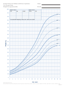 Growth Charts For Children With Down Syndrome 2 To 20 Years: Boys Weight-for-age Percentiles