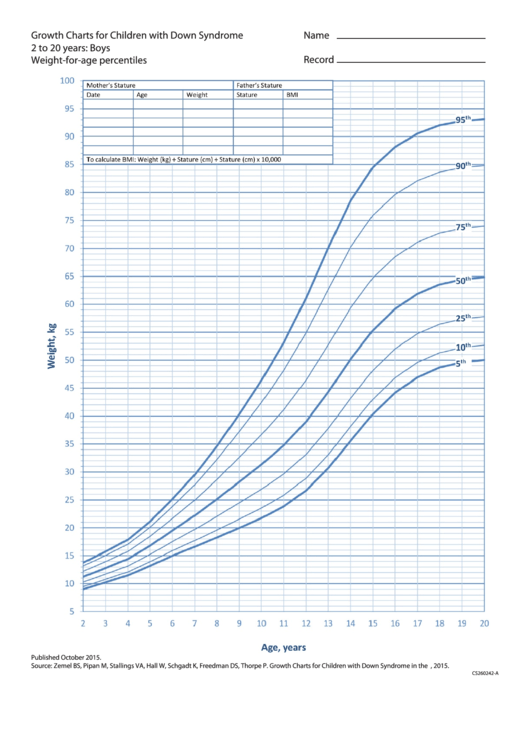 Growth Charts For Children With Down Syndrome 2 To 20 Years: Boys Weight-For-Age Percentiles Printable pdf
