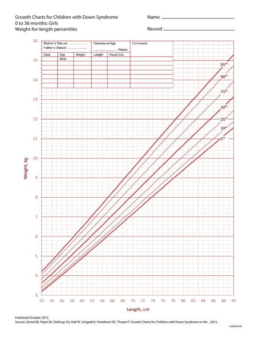 Growth Charts For Children With Down Syndrome 0 To 36 Months Girls