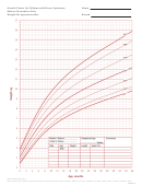 Growth Charts For Children With Down Syndrome Birth To 36 Months: Girls Weight-for-age Percentiles